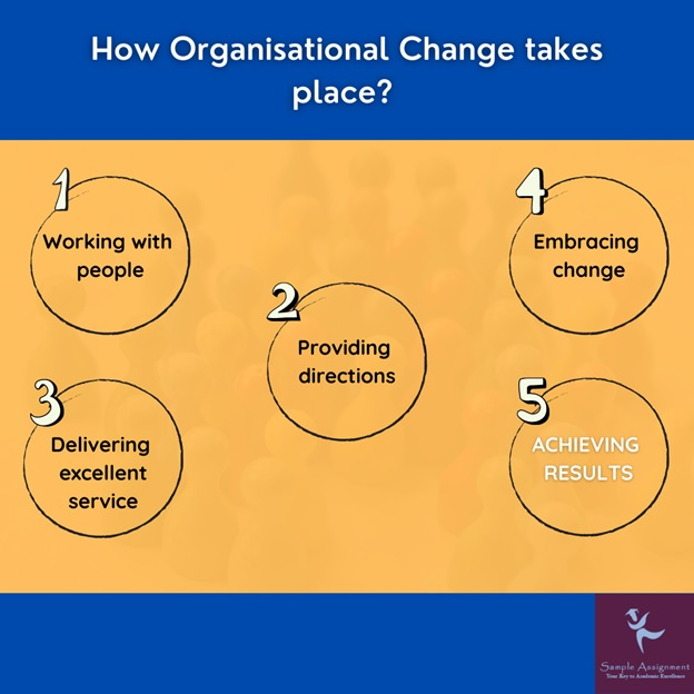 how organisational change takes place
