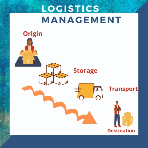 logistics management assignment help UK
