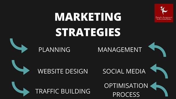 marketing strategy assignment help Canada
