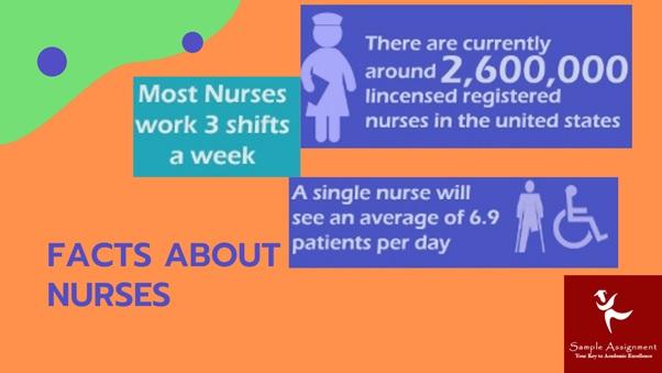 nursing homework help Canada