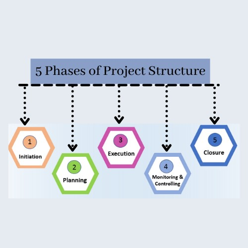 phases of project structure