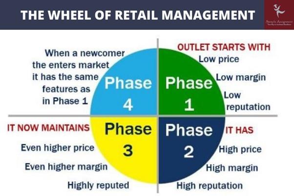 retail management assignment wheel