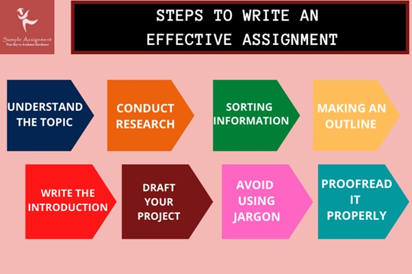 steps of assignment writing