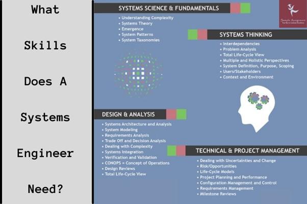 systems engineer needs