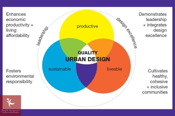 urban design academic assistance through online tutoring UK