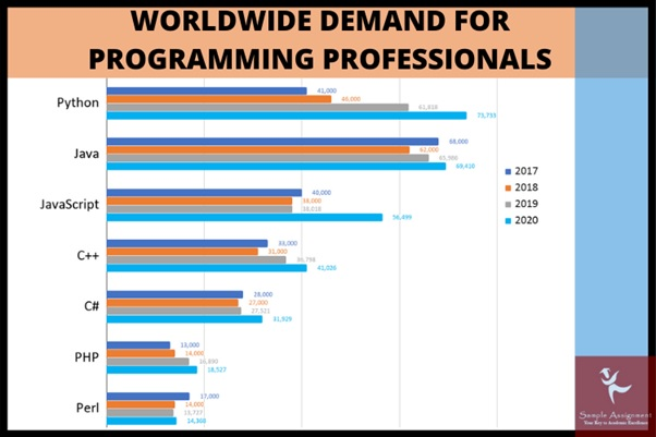 demand for programming professionals