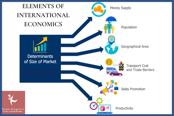 elements of international economics UK