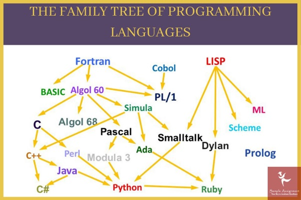 family tree of programming languages
