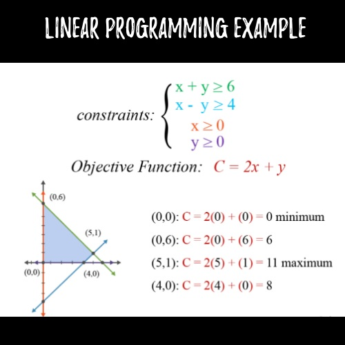 linea programming example Australia