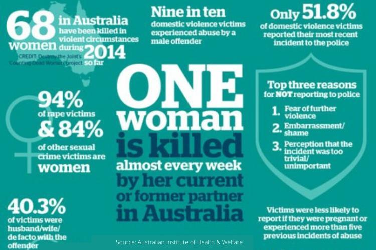 gender crime and violence