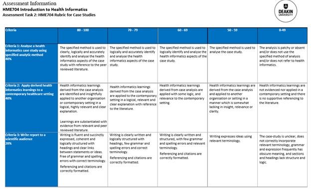 health informatics assessment