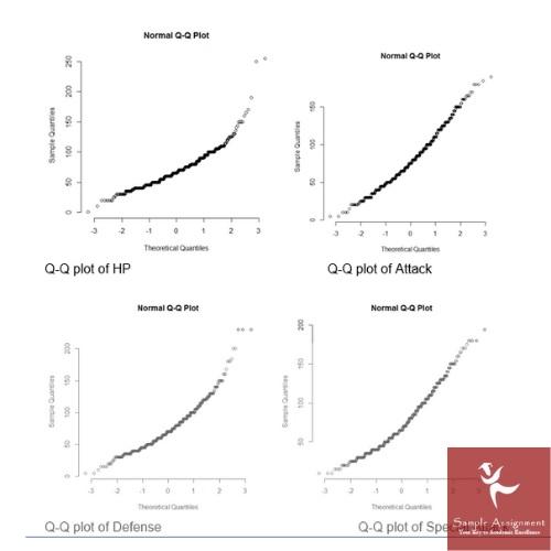 statistics homework sample UK