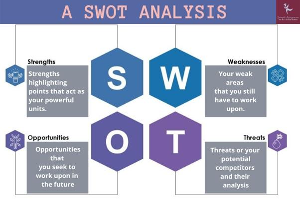a swot analysis