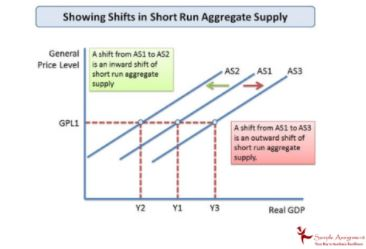 aggregate supply assignment helper
