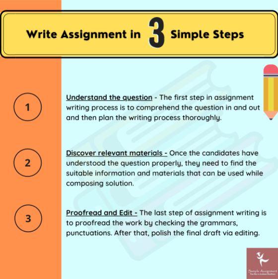 assignment help morden
