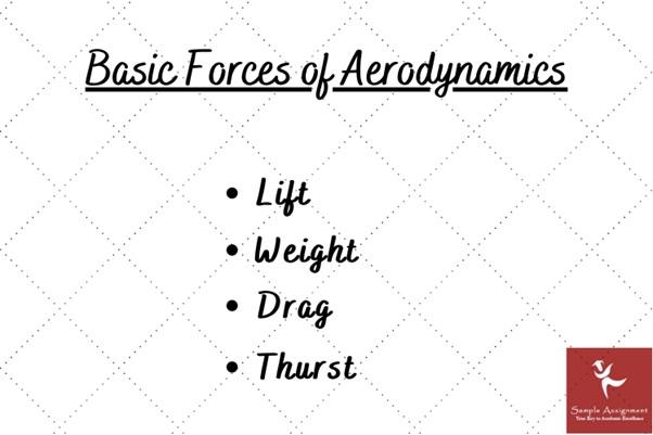 basic forces of aerodynamics
