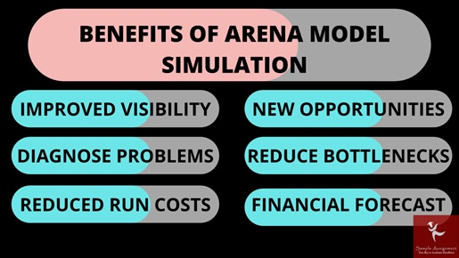 benefits of arena model simulation assignment