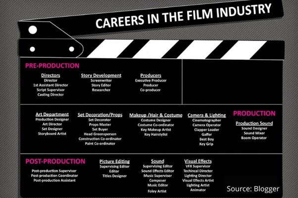 careers in film industry