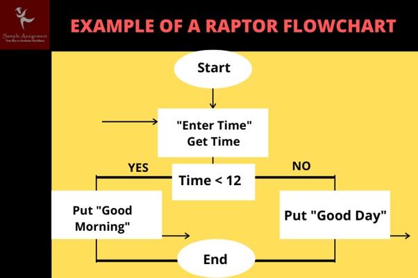 example of a raptor flowchart