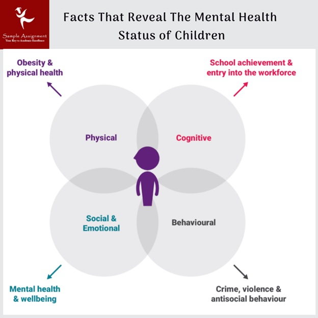 facts reveal mental health status of children