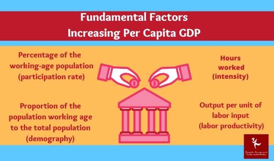 fundamental factors increasing per capita GDP