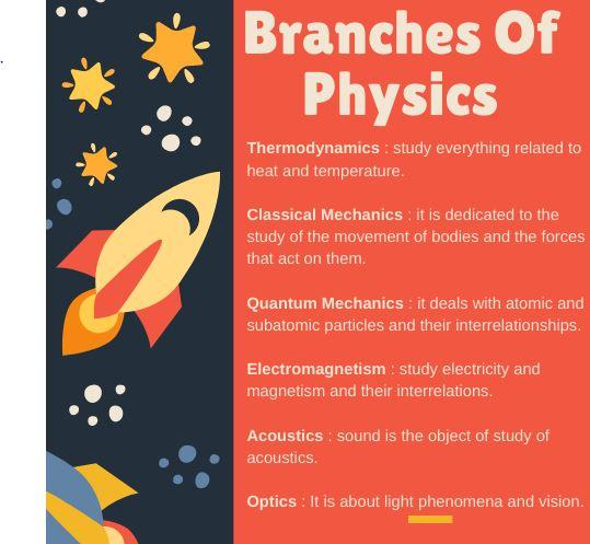 high school physics homework help canada