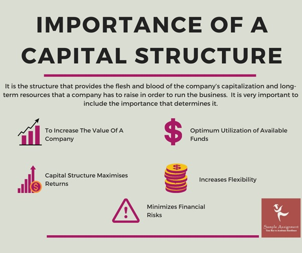 importance of captial structure