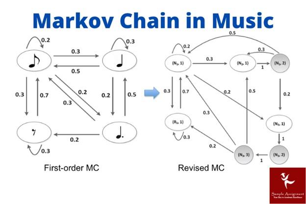 markov models in music