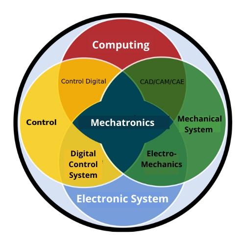 mechatronics engineering assignment help service