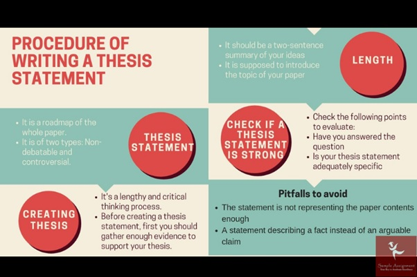procedure of writing research thesis