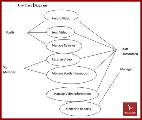 requirements gathering assignment sample diagram