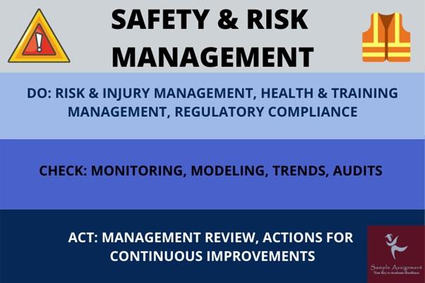 safety risk management