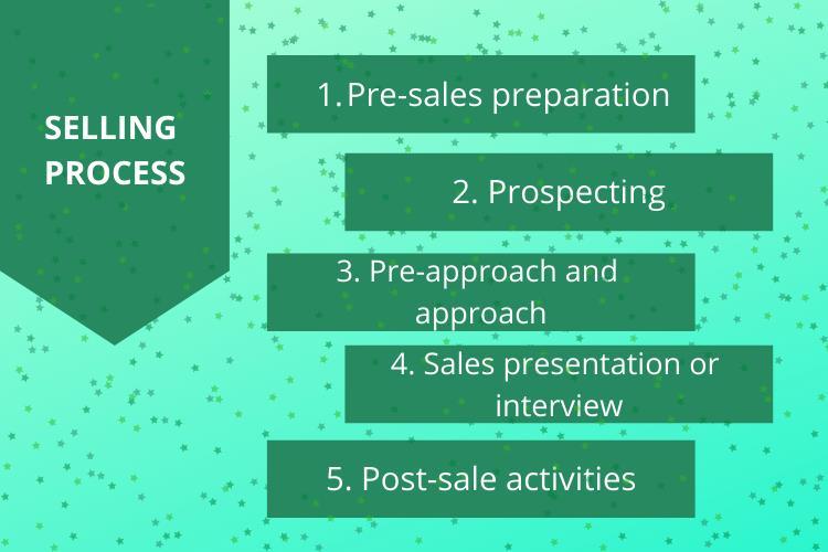 sales management academic assistance through online tutoringer