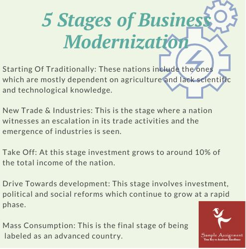 stages of business modernization