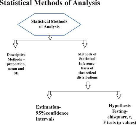 statistical method of analysis