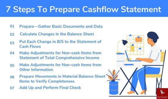 steps to prepare cashflow statement