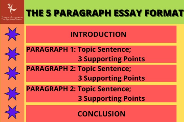 the 5 paragraph essay format