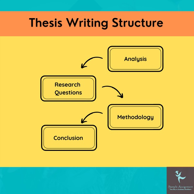 thesis writing structure UK