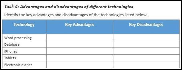 BSBWOR501 workbook assessment task 4 advantages and disadvantages of different technologies