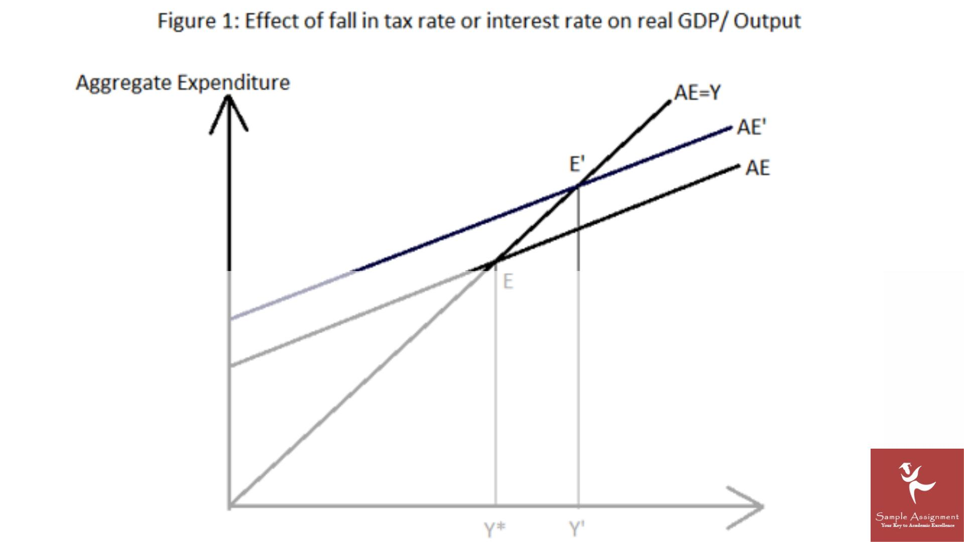 global macroeconomic policies assignment solution