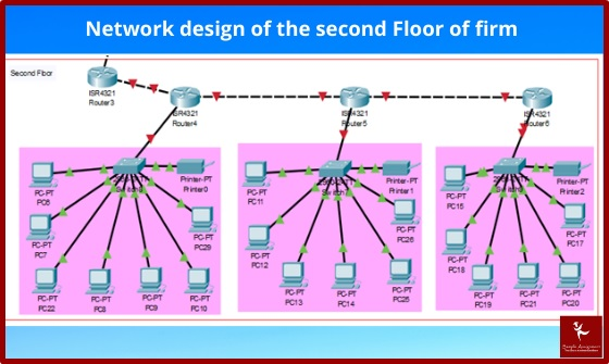 network design of the second floor of firm