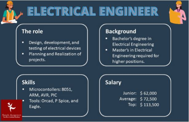 phd in electrical engineering Assignment Help