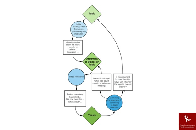 research thesis help service process