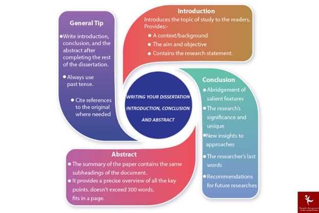 research thesis help services