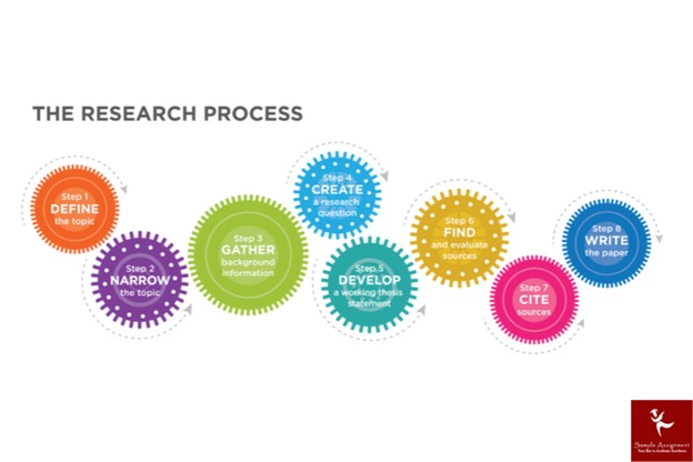 the research process of thesis