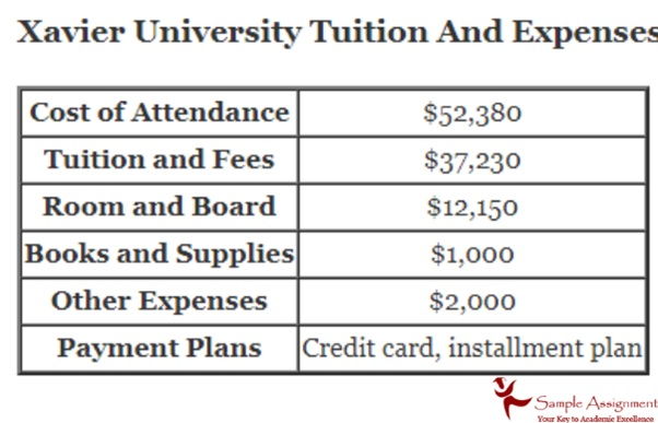xavier university tuition and expenses