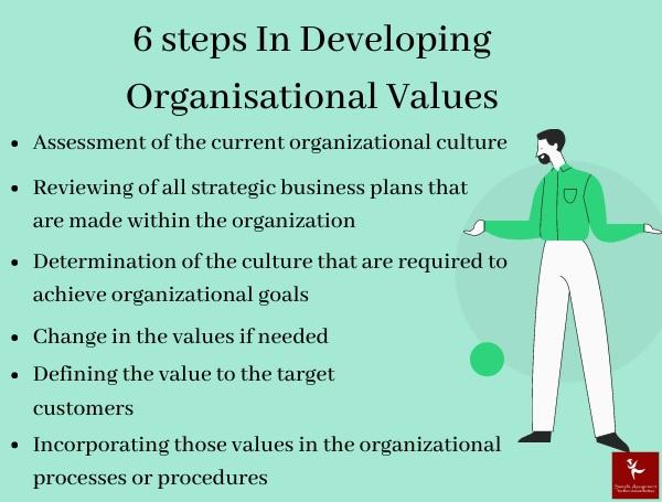 6 steps in developing organisational value