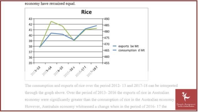 agricultural economics assignment sample online
