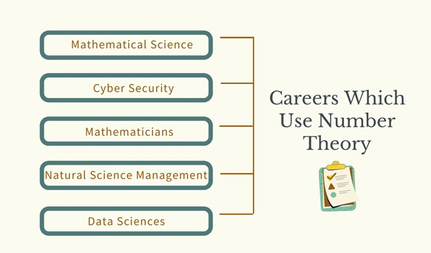careers which use number theory