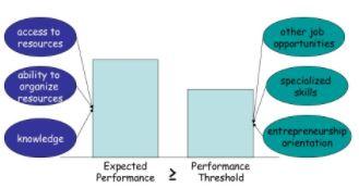 fundamentals of enterpreneurship homework